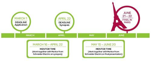 The Go Green in the City Timeline