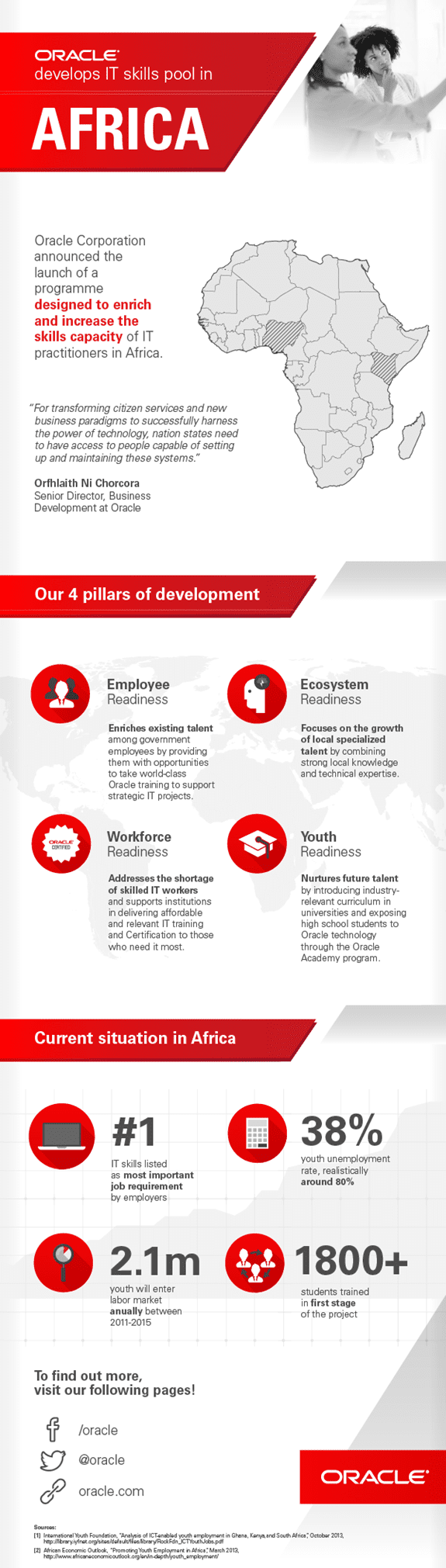 Oracle Capacity Building Programme Infographic