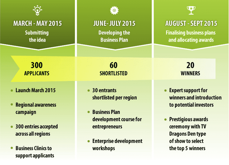 The Wharton Business Plan Competition: Can You Pick the Winner?