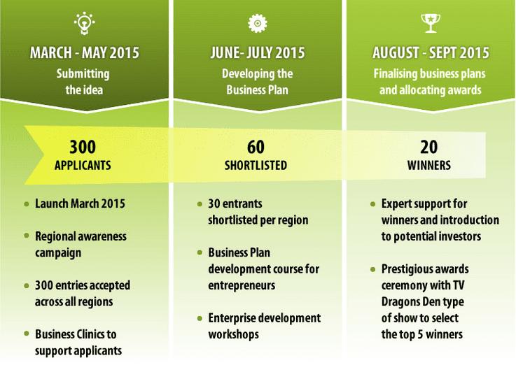nyamuka-zambia-business-plan-competition-application-process