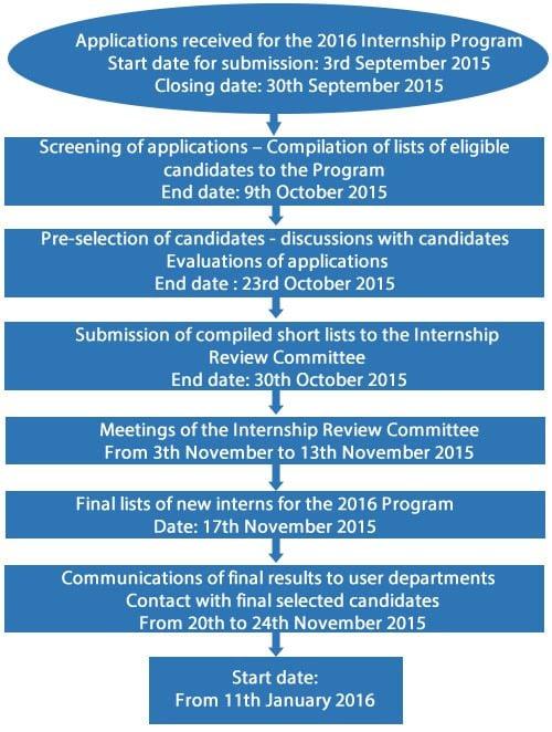 adb-internship-timeline