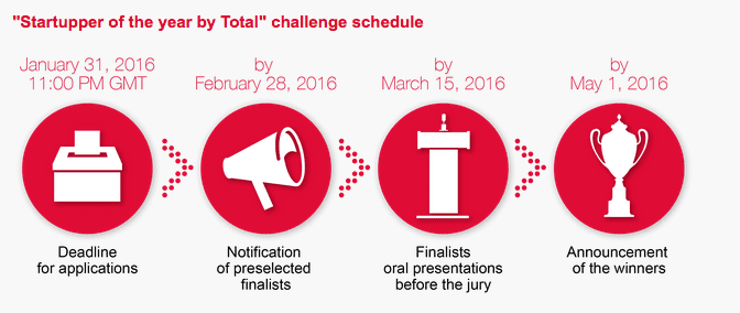 timeline-startupper-of-the-year-by-total-challenge-2015